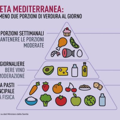 dieta-mediterranea-partial