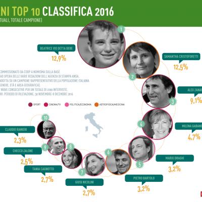 00-italiani-top-10